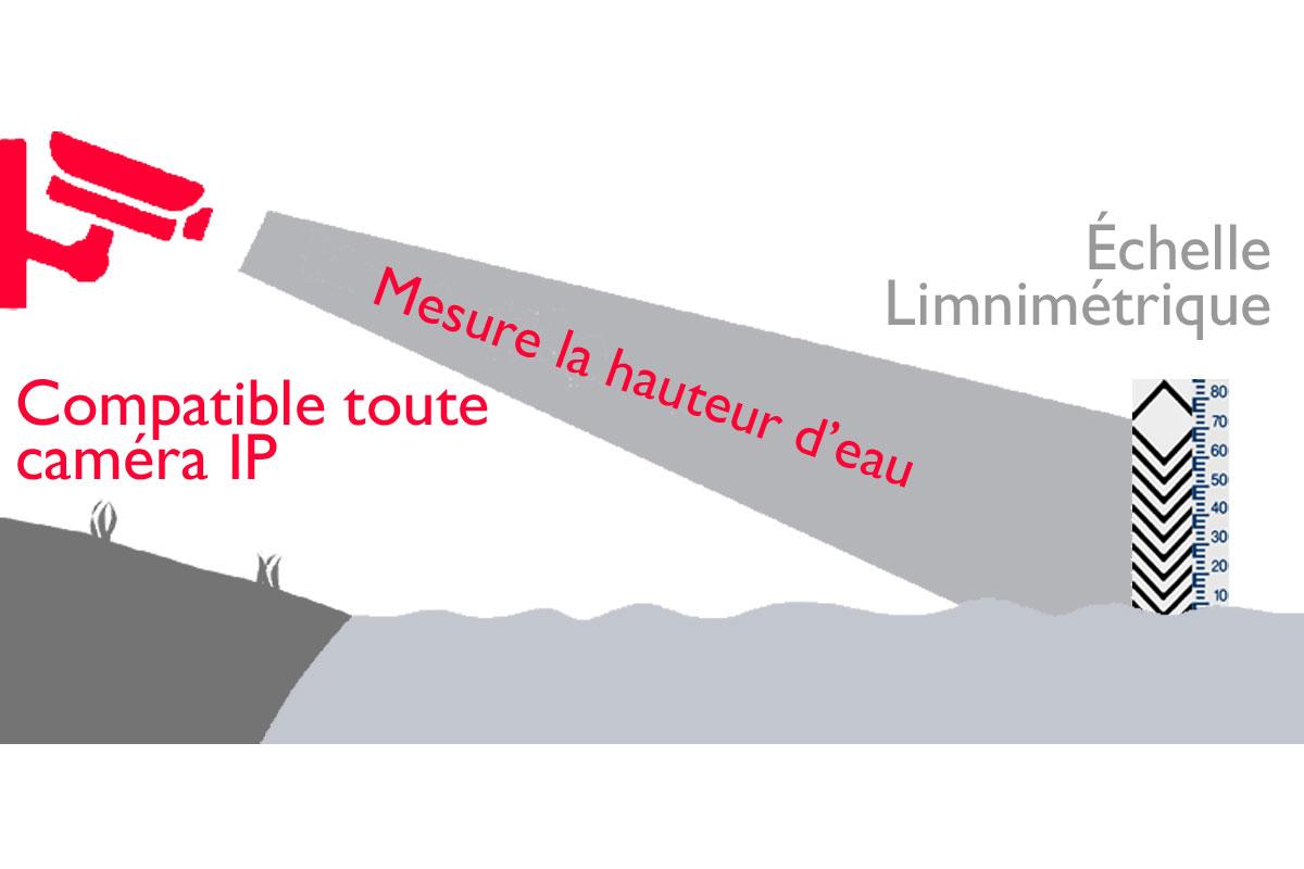 WPF schéma